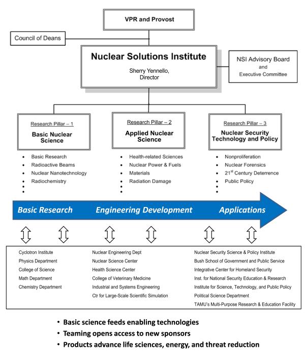 Organizational Chart
